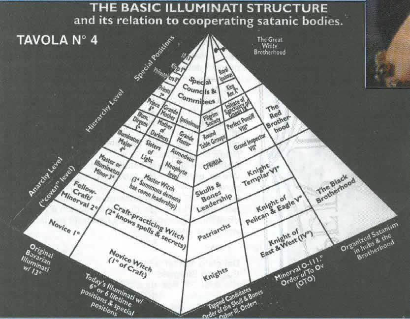 aardse illuminati structuur